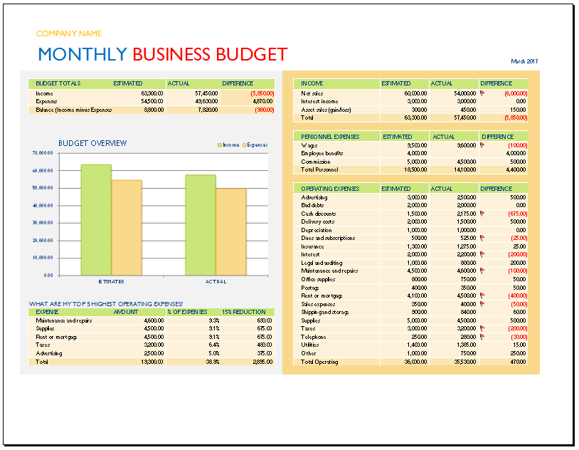 Small business budget template budget templates for excel monthly business budget template accmission Images