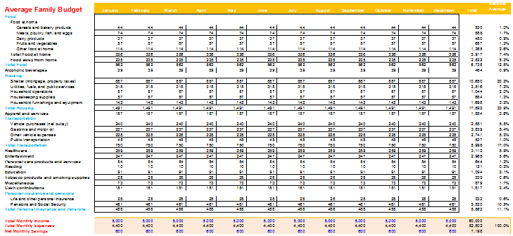 Monthly Budget Template With Percentage – Budget Worksheet Template